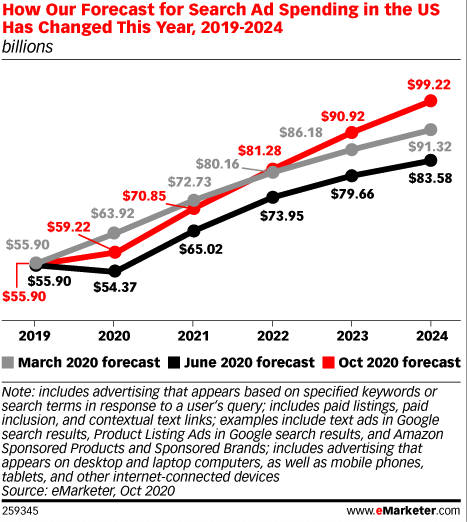 eMarketer SEO growth predictions